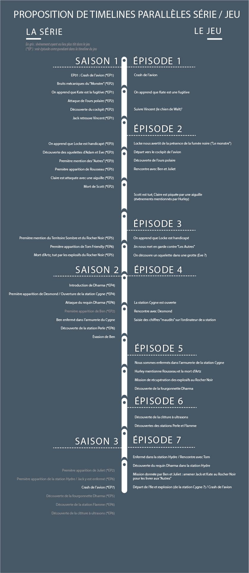 Timeline comparative de Lost et Lost : Via Domus